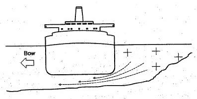Bank Effect on Ships