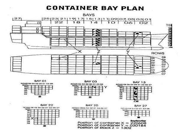 Bay plan of a Cellular Container Vessel