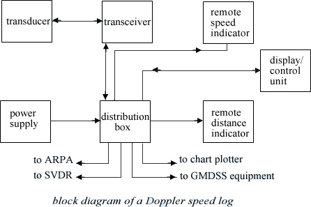 Block Diagram of Doppler Speed Log