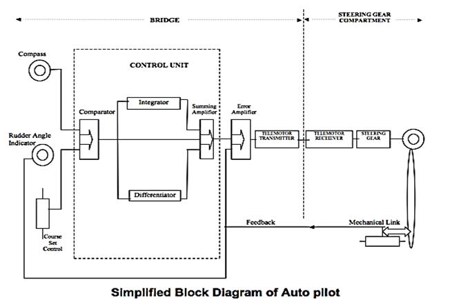 Block Diagram of Ship's Auto Pilot