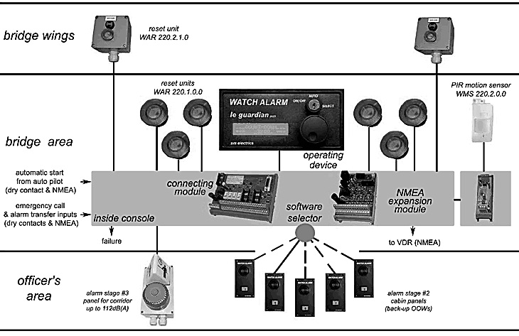 Bridge Navigational Watch Alarm System (BNWAS)