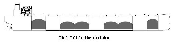 Bulk Carrier - Block Hold Loading