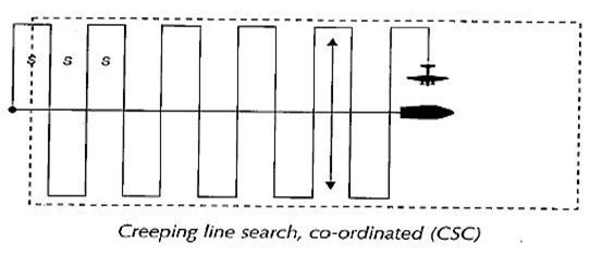 CO-ORDINATED VESSEL-AIRCRAFT IAMSAR Search Patterns