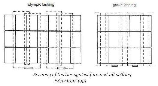 Containers on General Cargo Ships - Securing Arrangements