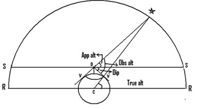Corrections of Sextant Altitude