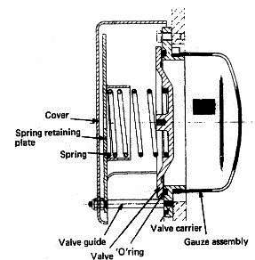 Crankcase Relief Door & Valve