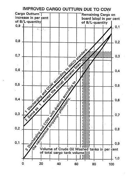 Crude Oil Washing: Bar diagram