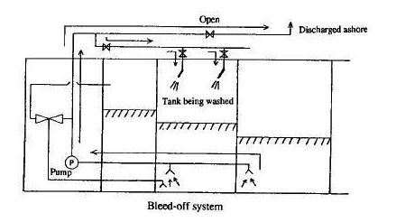 Crude Oil Washing: Bleed-off System (Open Cycle System)