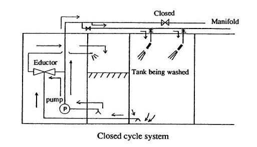 Crude Oil Washing: Supplying Systems Closed Cycle System (re-circulation method)