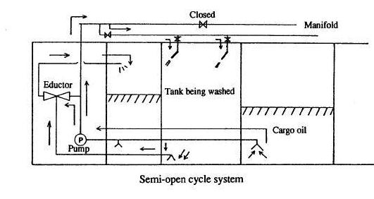 Crude Washing Oil Supplying Systems Semi-open Cycle Systems