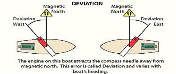 Deviation of Magnetic Compass