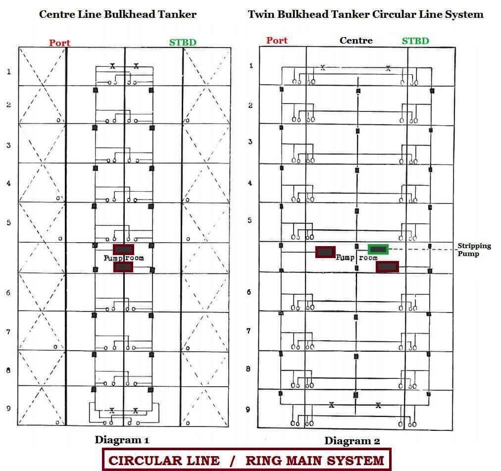 Diagram Centre Line Bulkhead Tanker & Twin Bulkhead Tanker Circular Line System
