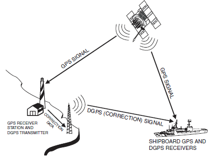 Differential GPS enhances the accuracy of the ship's position