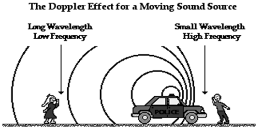 Doppler Effect from a Moving Source