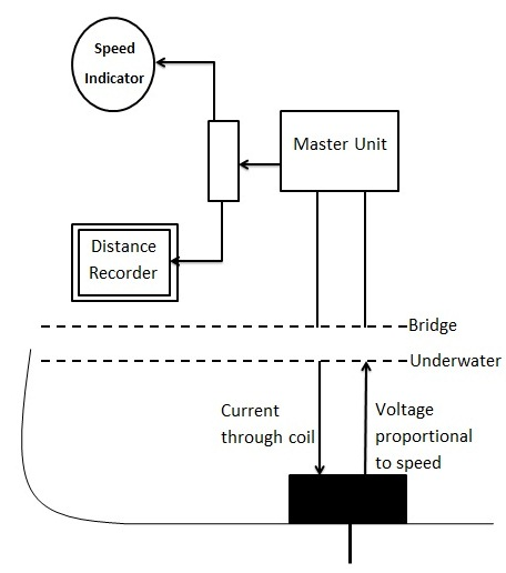 Electromagnetic Log Sensor - Construction Detail