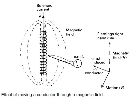 Electromagnetic Speed Log - Effect of moving a conductor through magnetic field