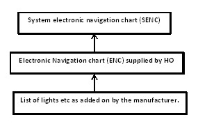 Electronic Chart Display and Information System (ECDIS) Flowchart