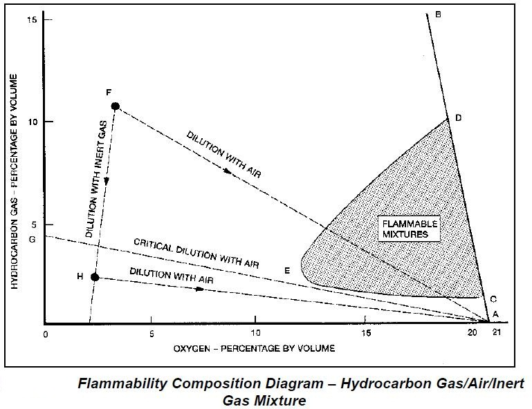 Flammability Diagram & how to use it in case crude oil has leaked into cargo pump room