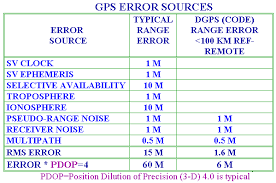 GPS Errors Sources