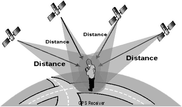 GPS Positioning