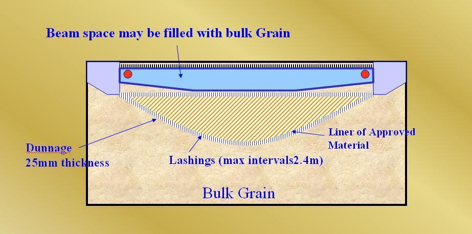 Grain Securing Methods - Bundling of bulk grain (Filled)