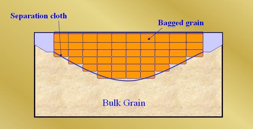 Grain Securing Methods - Saucers (Filled)