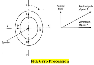 Gyro Precession