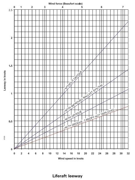 IAMSAR - Datum Graph