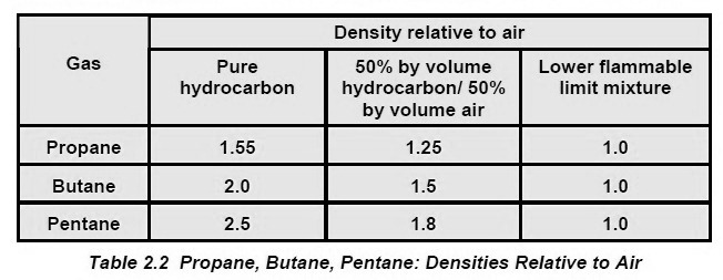 ISGOTT – DENSITY OF HYDROCARBON GASES