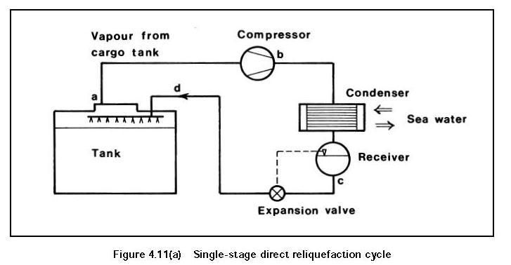 LPG Ship Single-Stage Direct Reliquefaction Cycle