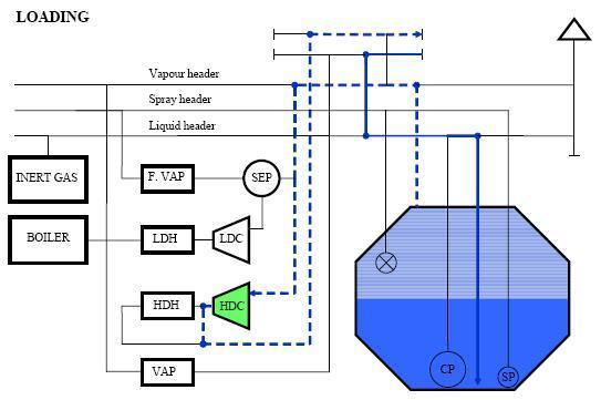 Liquefied Gas Carriers LNG Bulk Loading Diagram
