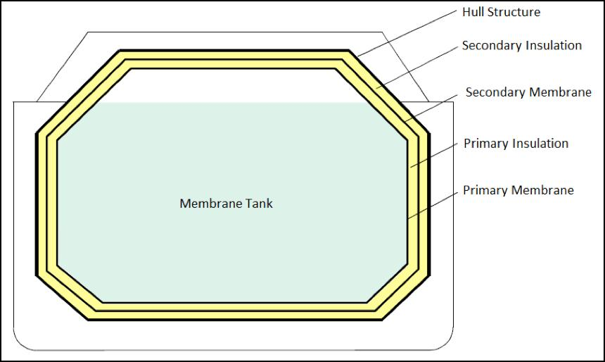 Liquefied Gas Carriers: Parts of a Membrane Tank