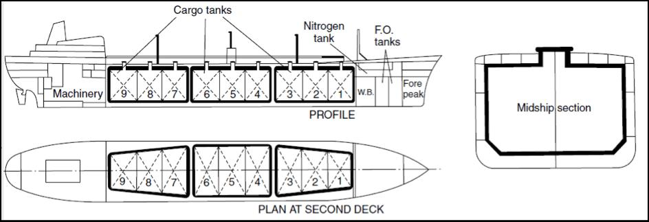 Liquefied Gas Carriers: General Arrangement of Methane Carrier with Type A Tanks