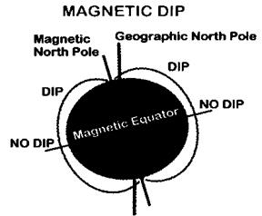Magnetic Dip error