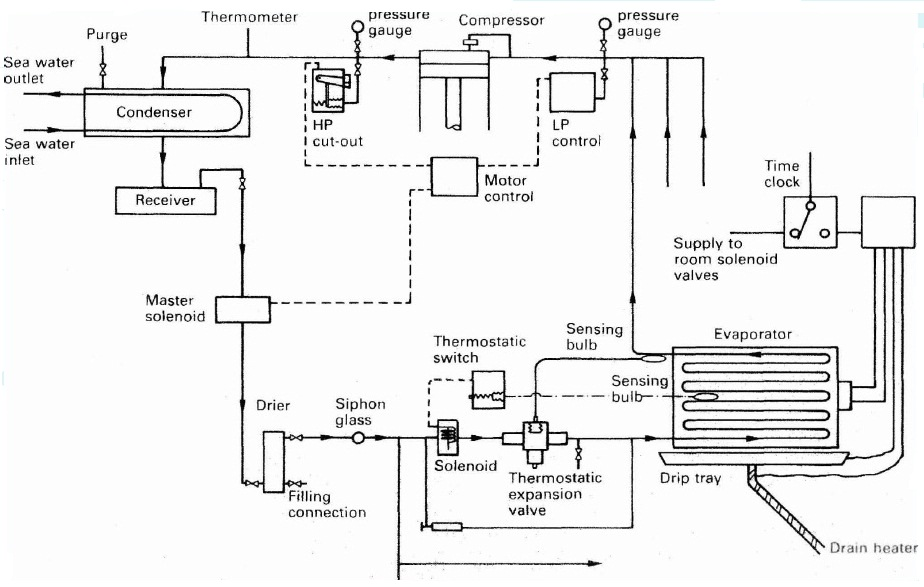 Main Components of Refrigeration Plants