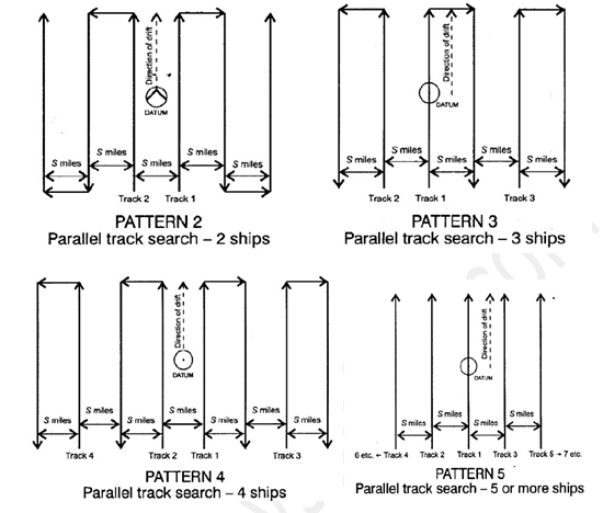 Parallel Sweeep (Track) IAMSAR Search Patterns