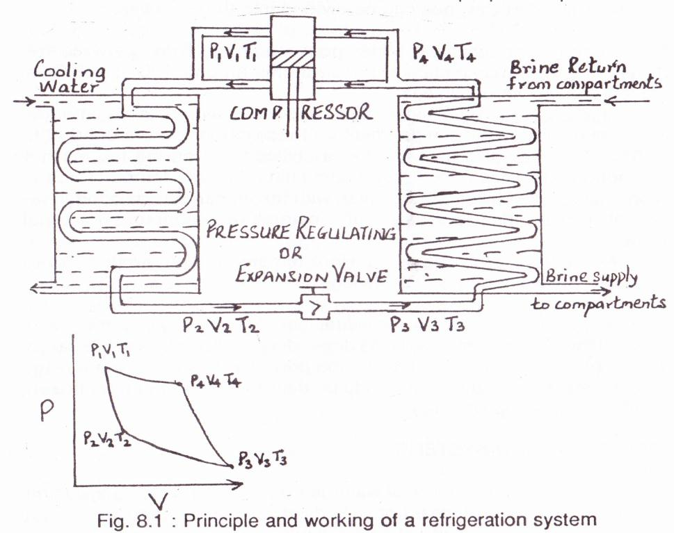 Principle & Working of a Refrigeration System