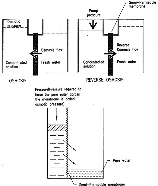 Principle of Reverse Osmosis