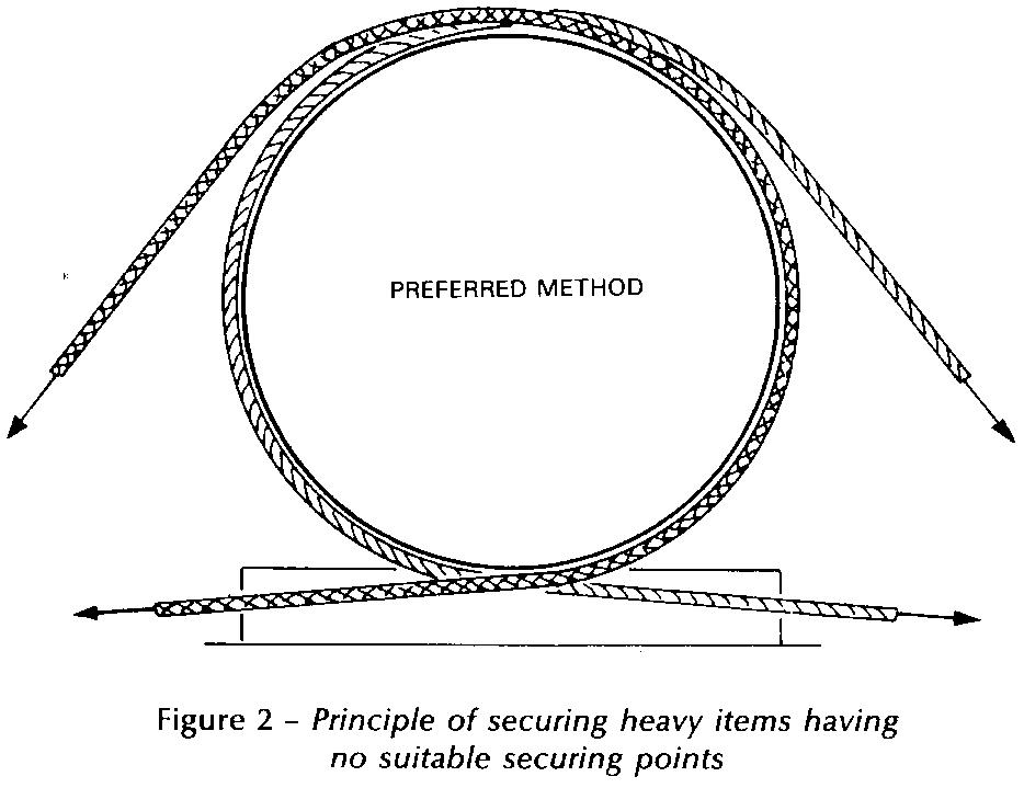 Principle of securing heavy items having no suitable securing points