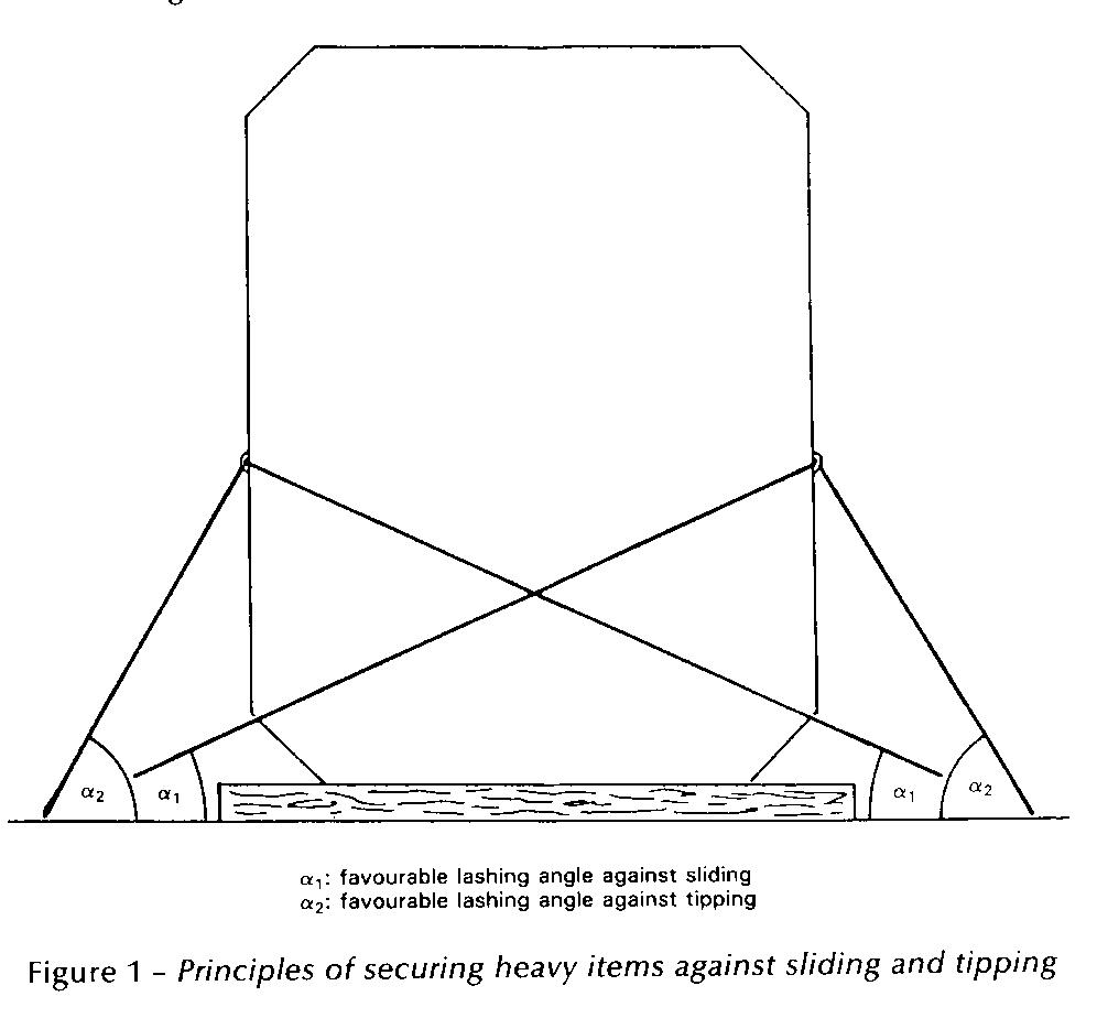 Principles of securing heavy items against sliding & tipping