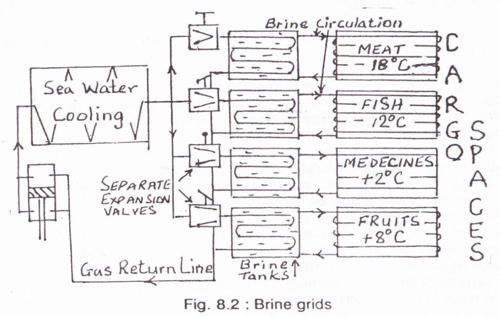 Refrigerated Cargoes - Brine Grids