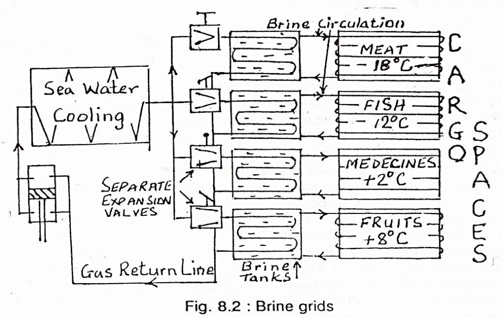 Refrigeration System (Brine Cooling) on Reefer Ships