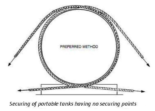 Securing of Portable Tanks having no securing points