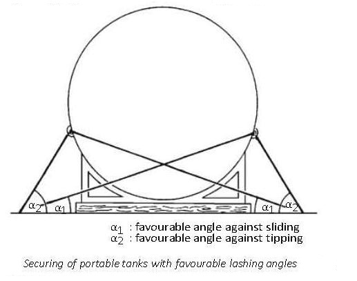 Securing of portable tanks with favourable lashing angles