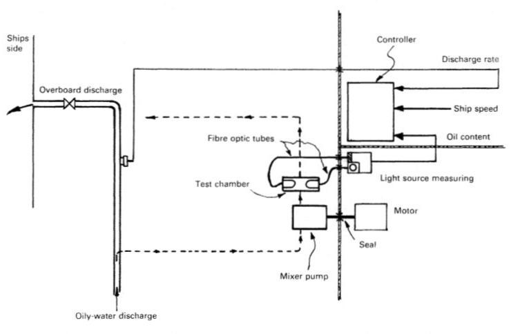 Seris Monitoring System for Tanker Ballast