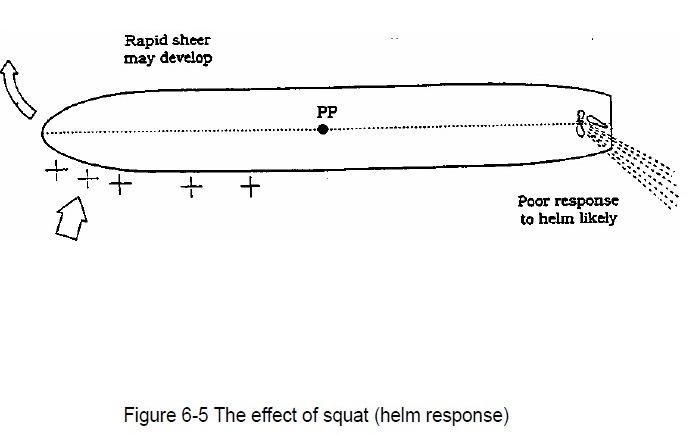 Squat - The effect of Squat (helm response)