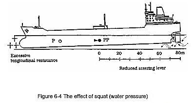 Squat - The effect of Squat (water pressure)