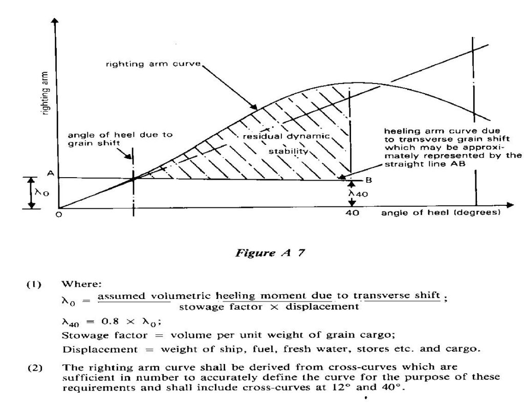 Statical Stability Curve for Carriage of Grain