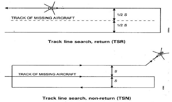 TRACK LINE SEARCH IAMSAR Search Patterns