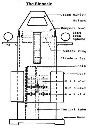 The Binnacle - Magnetic Compass